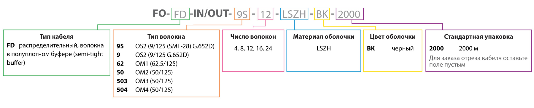 Кабель Hyperline FD IN/OUT