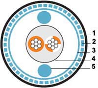 Кабель для шины ProfiBus, 1 x 2 x 22 AWG SFTP, PU