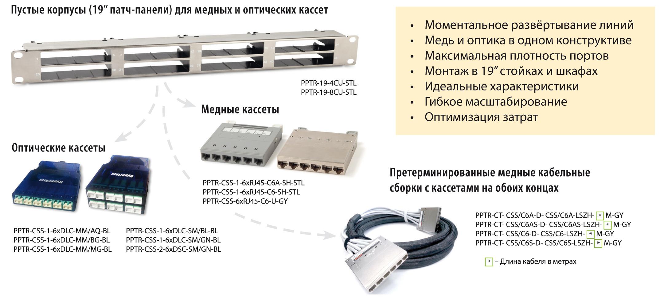 http://www.hyperline.ru/img/novosti/statya_sborki_s_kassetami.jpg